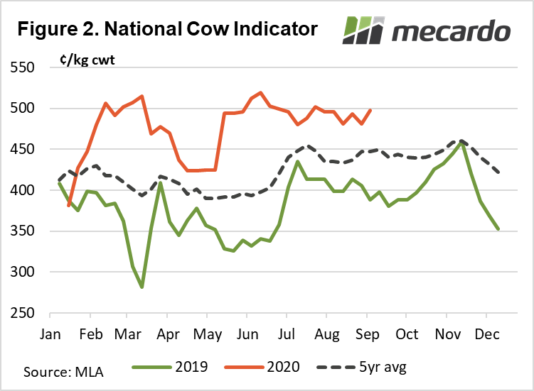 National Cow indicator
