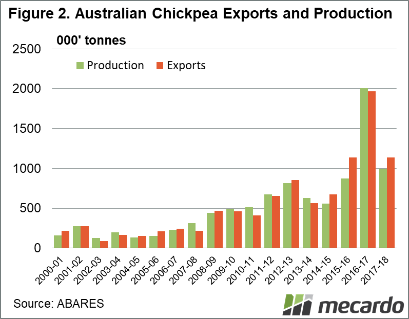 Australian Chickpea Exports and Production