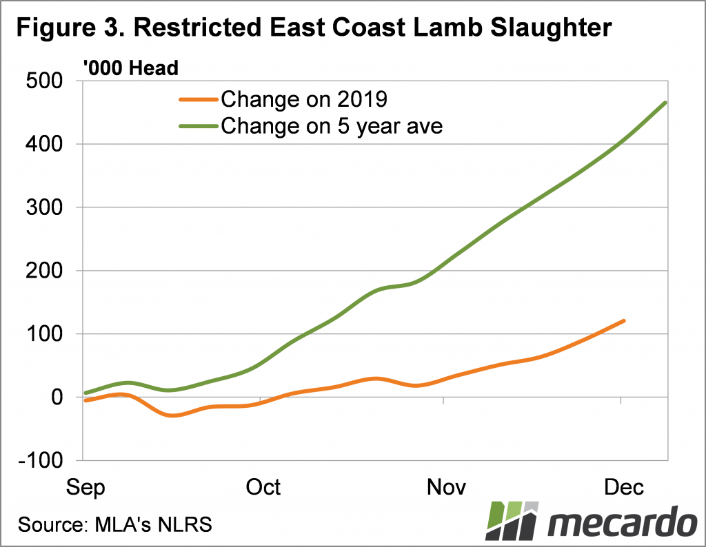 Restricted east coast lamb slaughter