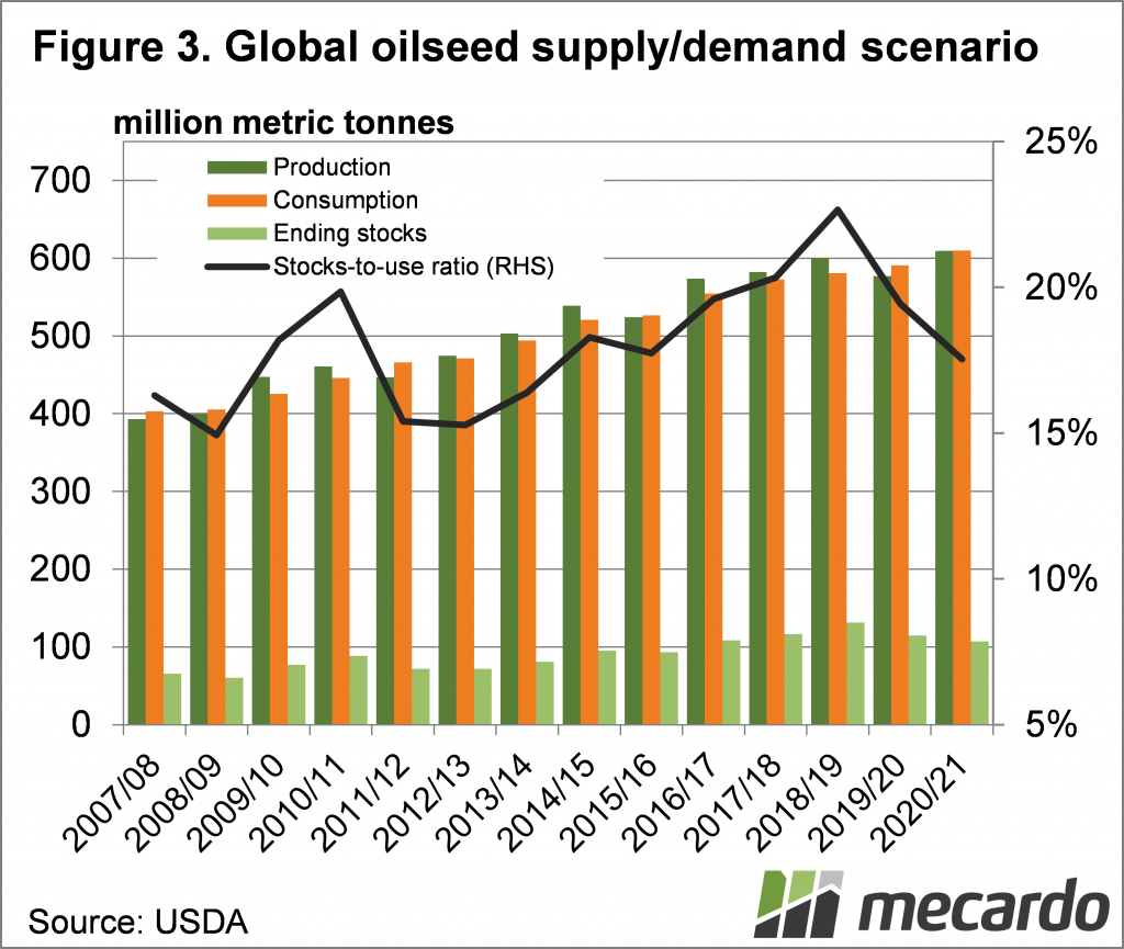 Global oilseed supply/demand scenario
