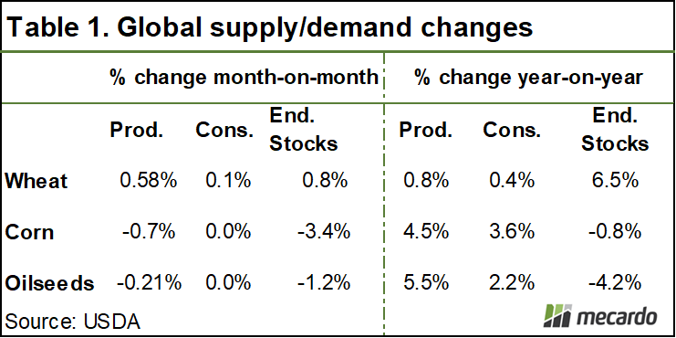 Global supply/demand changes