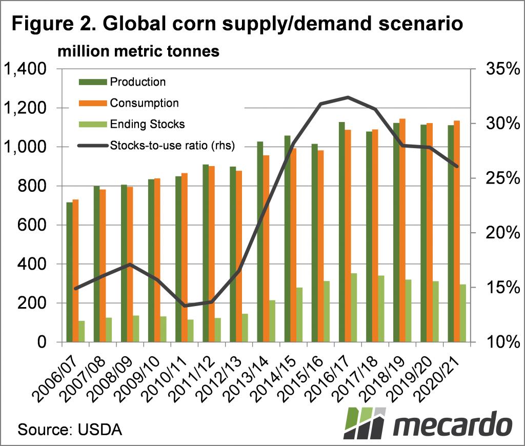 Global corn supply/demand scenario