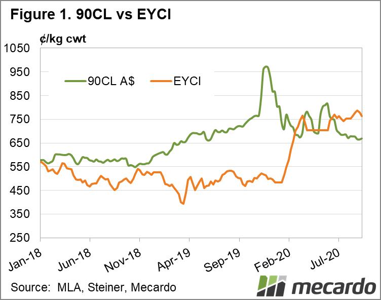 90CL vs EYCI