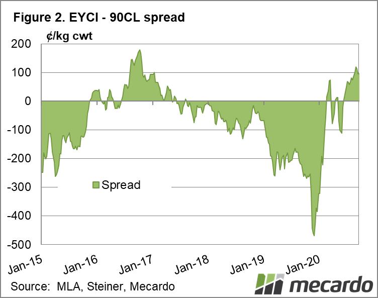 EYCI - 90CL spread