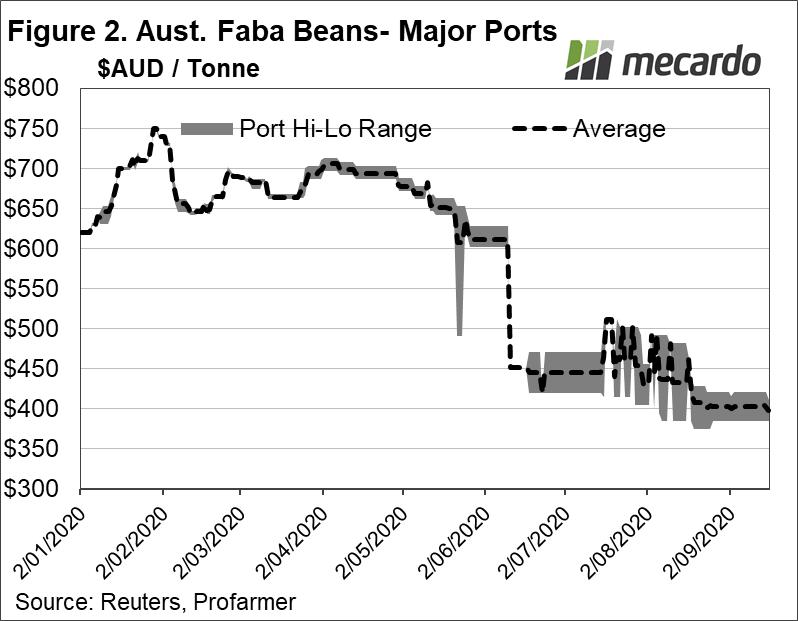 Aust. Faba beans - Major Ports