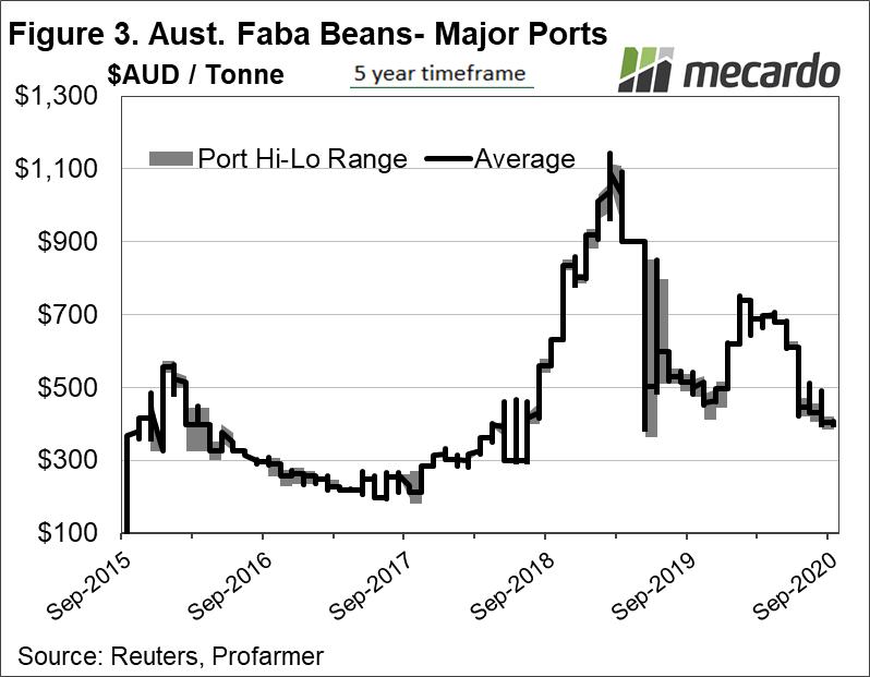 Aust Faba Beans - Major Ports 2015 - 2020