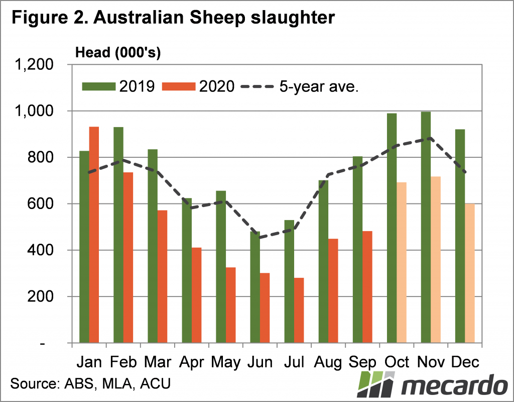 Australian Sheep Slaughter