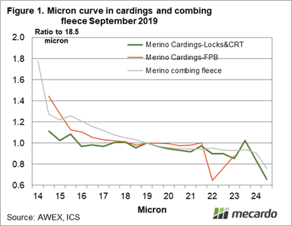 Micron curve in cardings and combing fleece September 2019