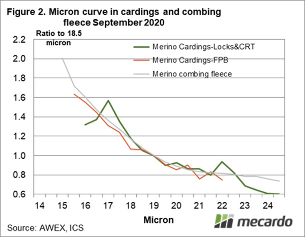 Micron curve in cardings and combing fleece September 2020