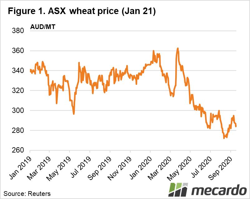 ASX wheat 2021