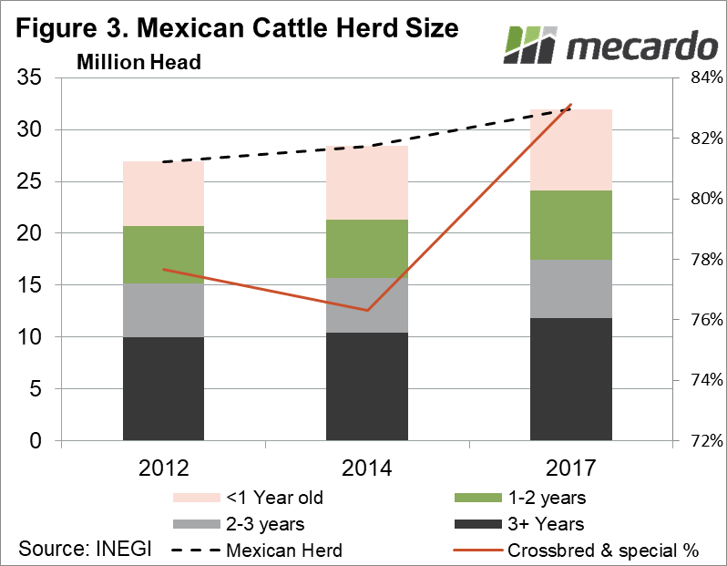 Mexico Cattle Herd Size