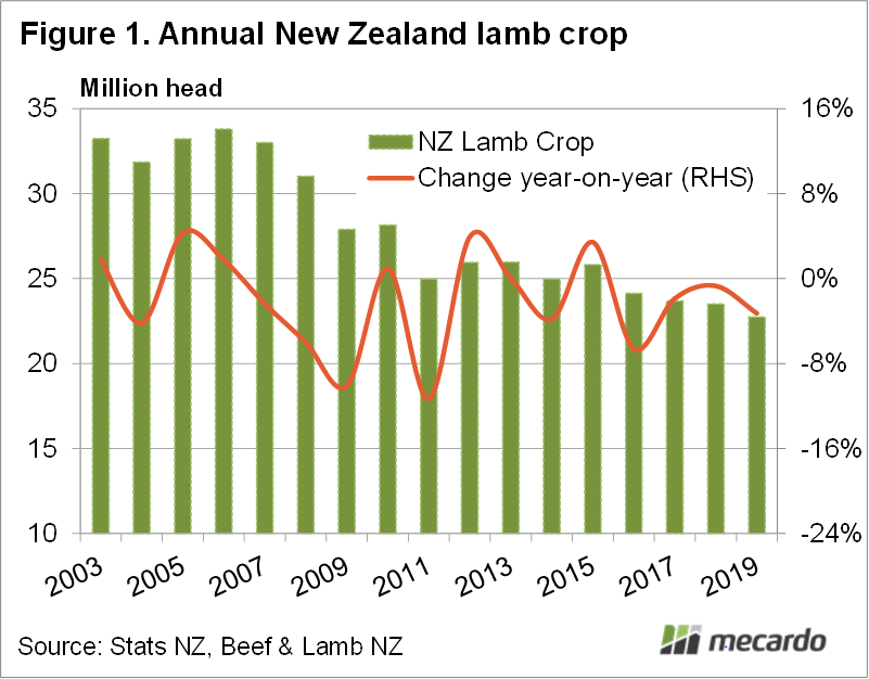 Annual New Zealand Lamb Crop