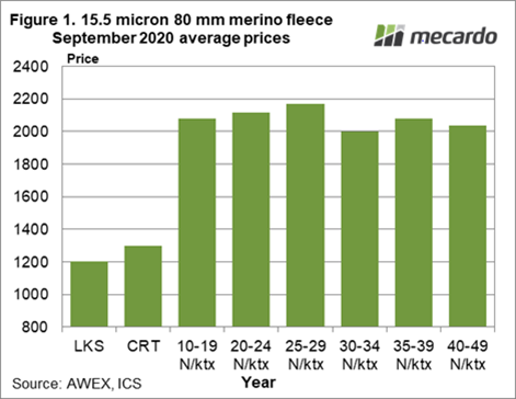 15.5 Micron 80mm merino fleece September 2020 average prices