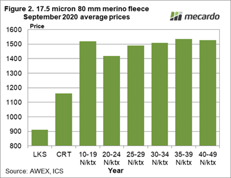 17.5 Micron 80mm merino fleece September 2020 average prices