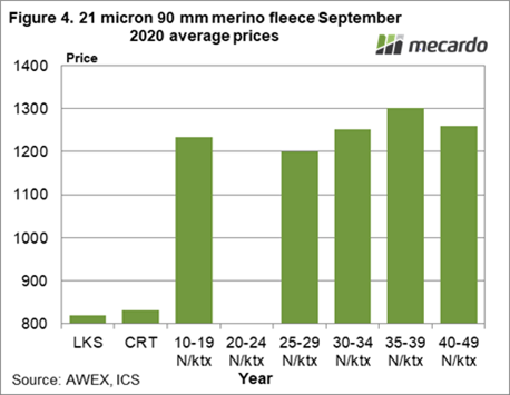 21 Micron 90mm merino fleece September 2020 average prices