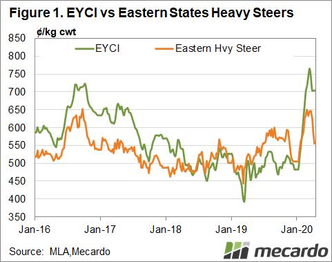 EYCI vs Eastern States Heavy Steers
