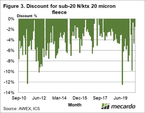 Discount for sub-20 N/ktx 20 Micron Fleece
