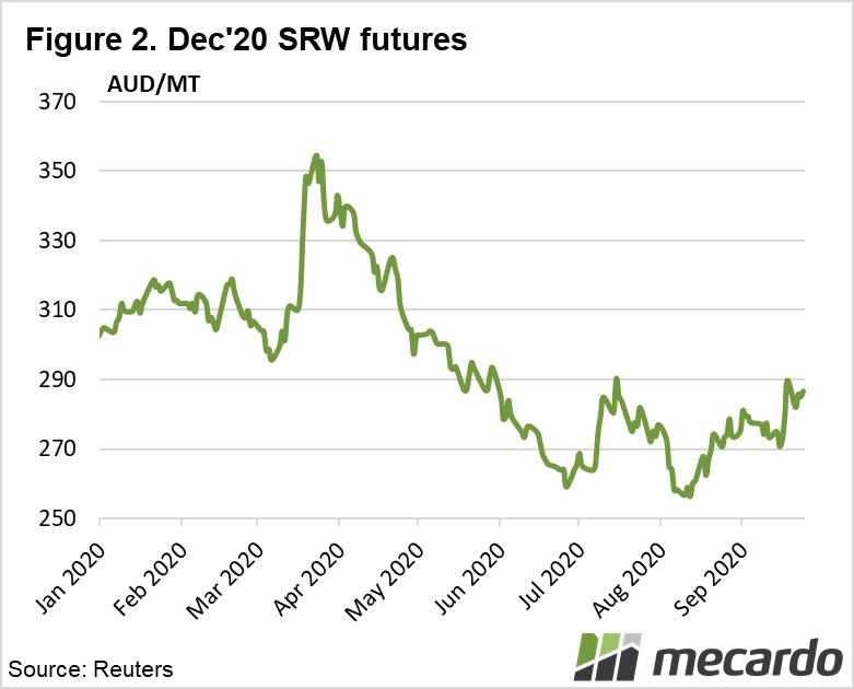 Dec -20 SRW Futures