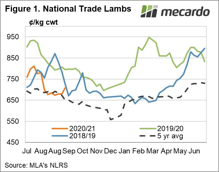 National Trade Lamb