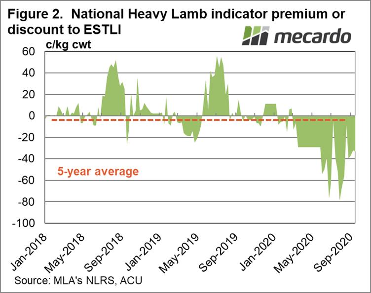 National Heavy Lamb indicator premium or discount to ESTLI