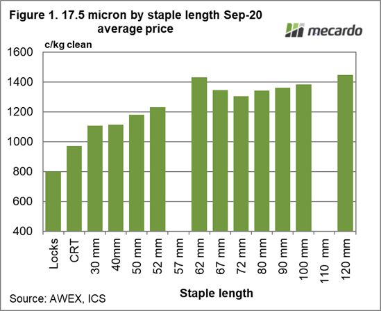 17.5 Micron by staple length Sep-20 average price