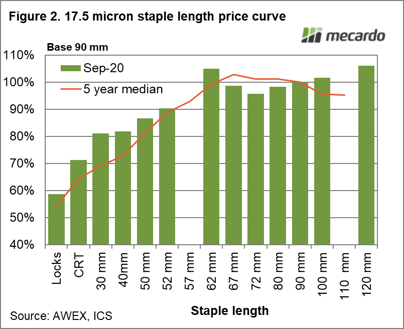 17.5 Micron staple length price curve