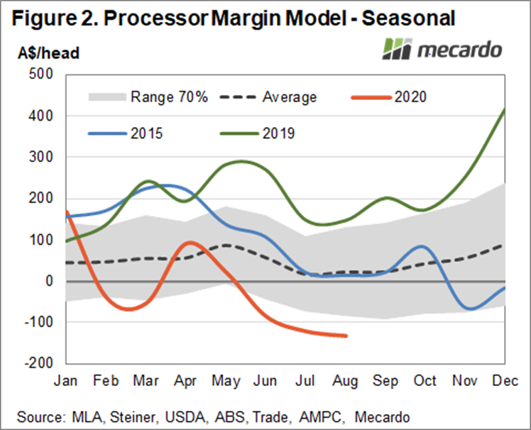 Processor Margin Model - Seasonal