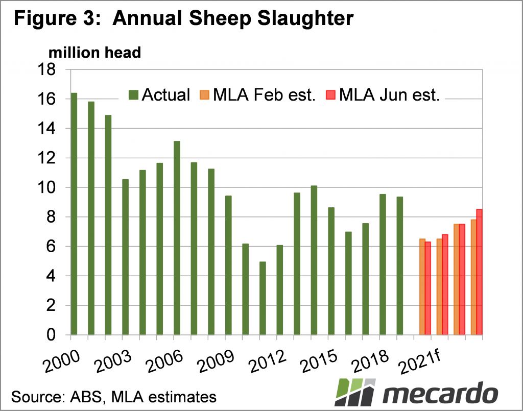 Annual Sheep Slaughter