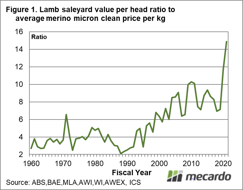 Lamb Saleyard value per head ration to average merino micron clean price per kg
