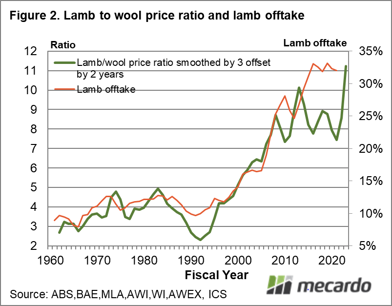 Lamb to wool price ratio and lamb offtake