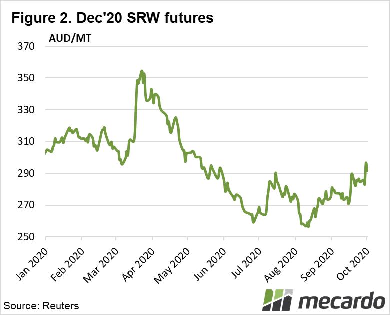 Dec '20 SRW futures