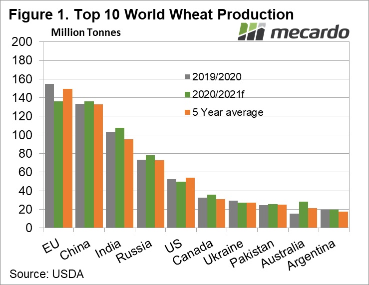 Top 10 Wold Wheat Production