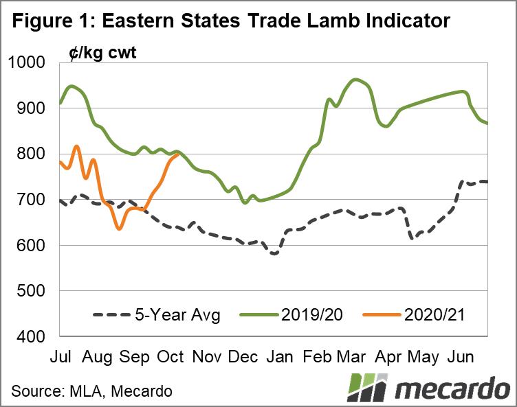 Eastern States Trade Lamb Indicator