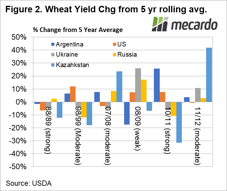 Wheat yield Chg from 5 yr rolling avg.
