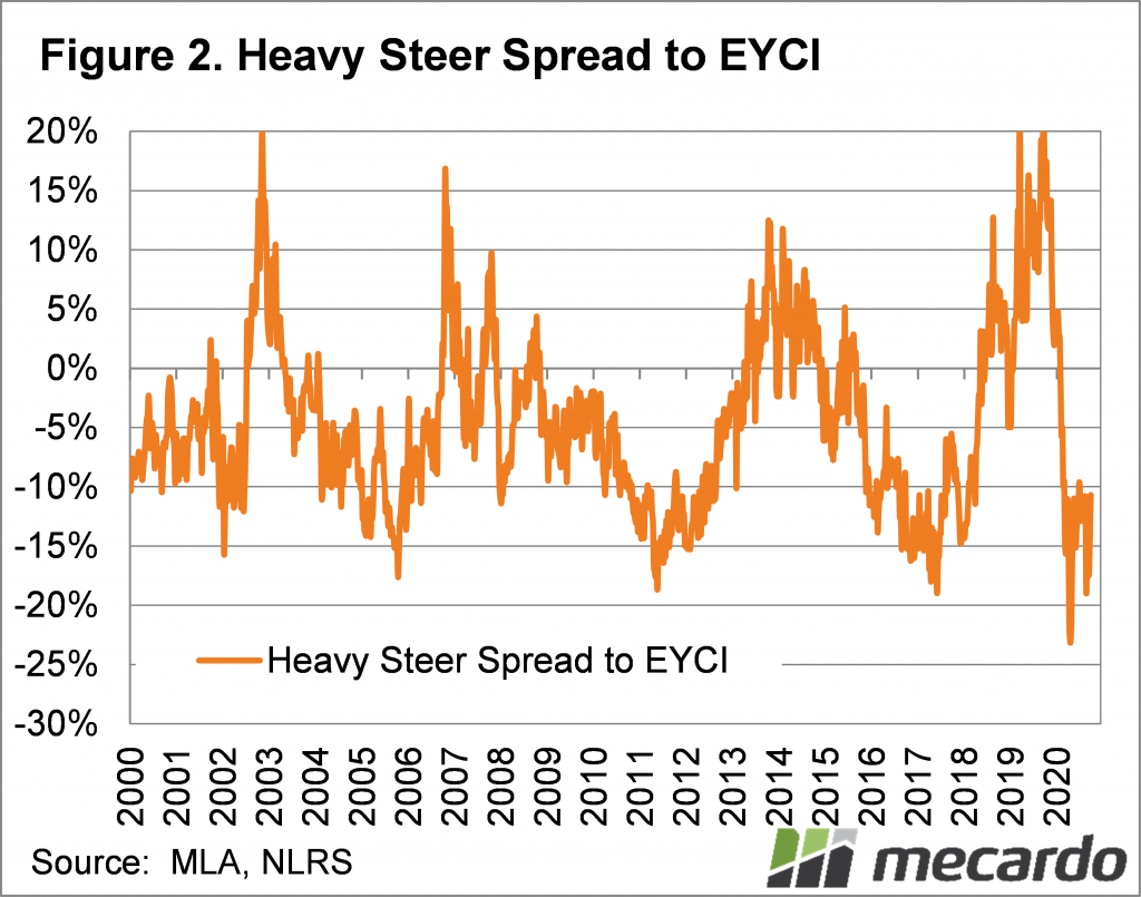 Heavy Steer Spread to EYCI