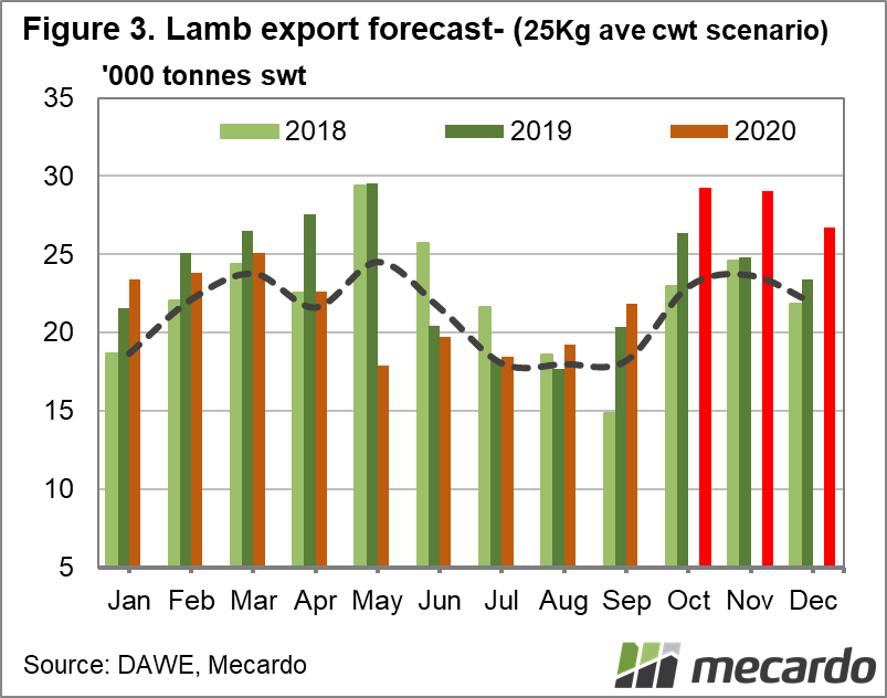 Lamb export forecast (25kg ave cwt scenario)