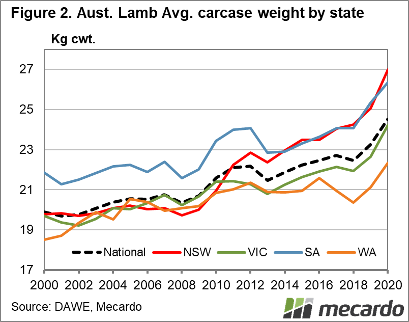 Aust. Lamb Avg. carcase weight by state