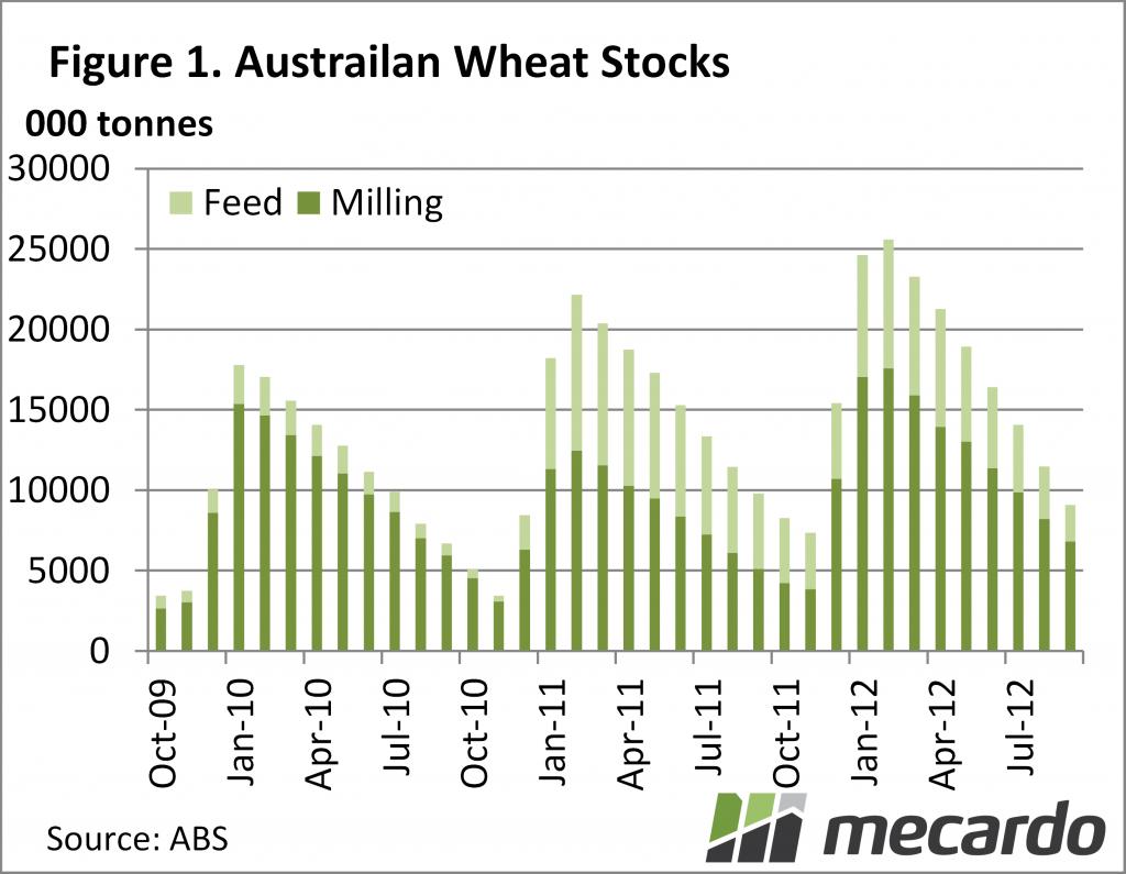 Australian Wheat Stocks