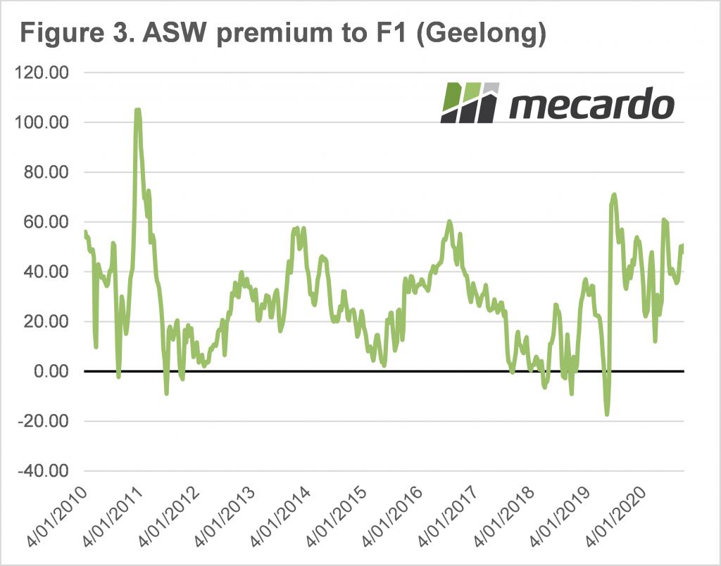 ASW premium to F1 (Geelong)