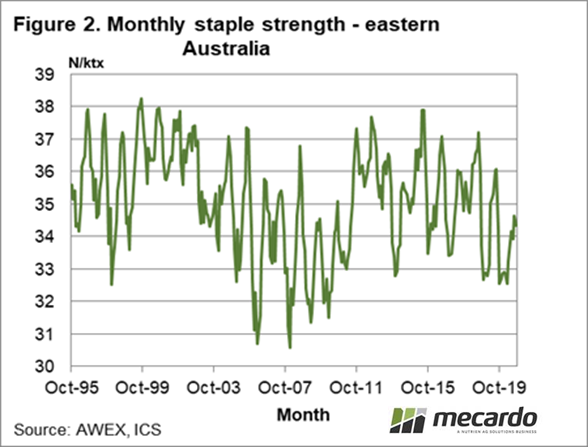 Monthly staple strength - eastern Australia