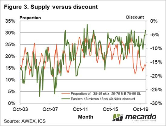 Supply versus discount