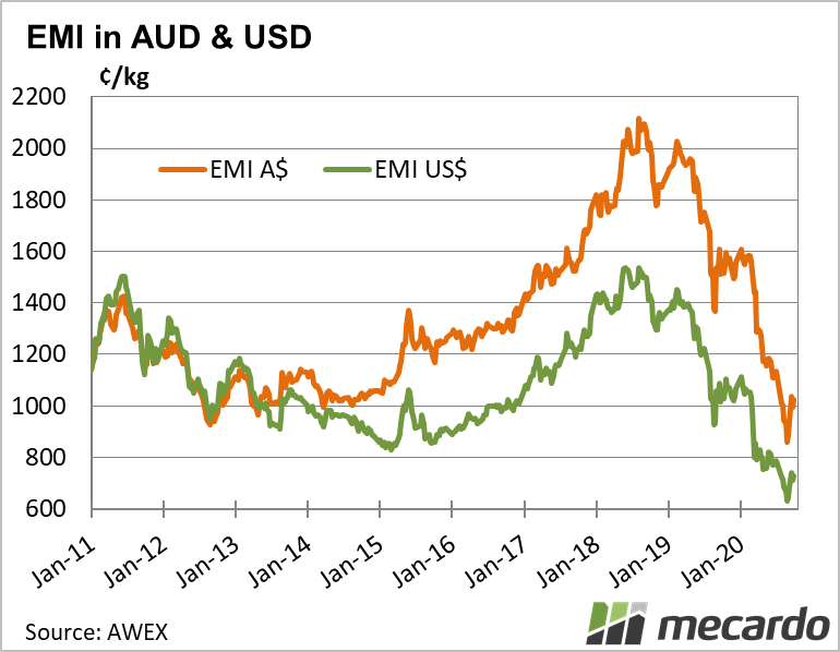 EMI in AUD and USD