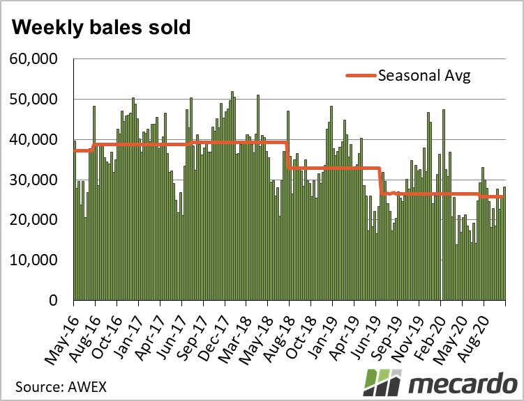 Weekly bales sold