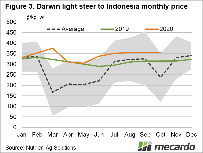 Darwin light steer to indonesia monthly price