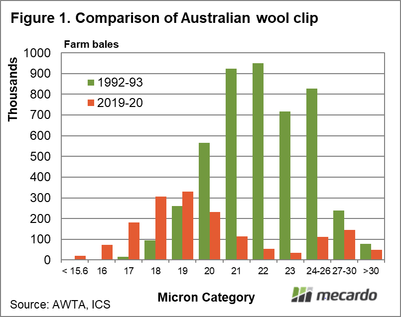 Comparison of Australian Wool Clip