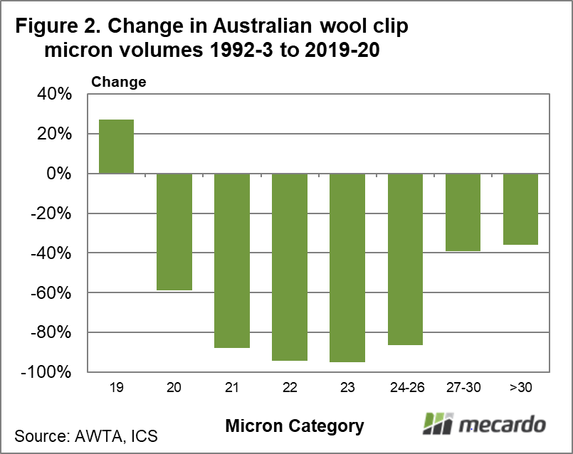Change in Australian Wool Clip micron volumes 1992-3 to 2019-20