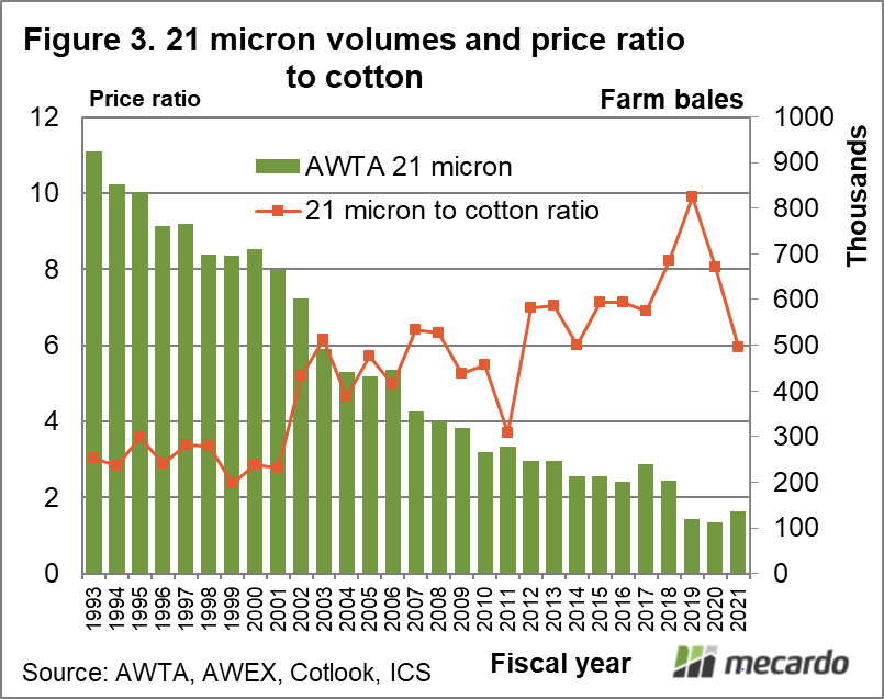 21 Micron volume and price ration to cotton