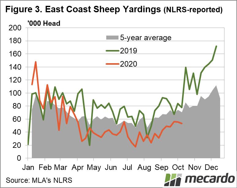 East Coast Sheep Yardings (NLRS reported)