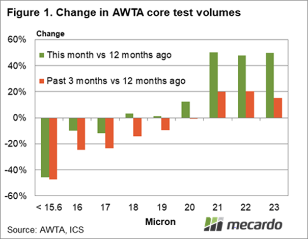 Change in AWTA core test volumes