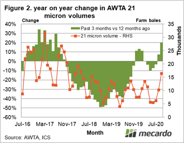 Year on year change in AWTA 21 Micron volumes